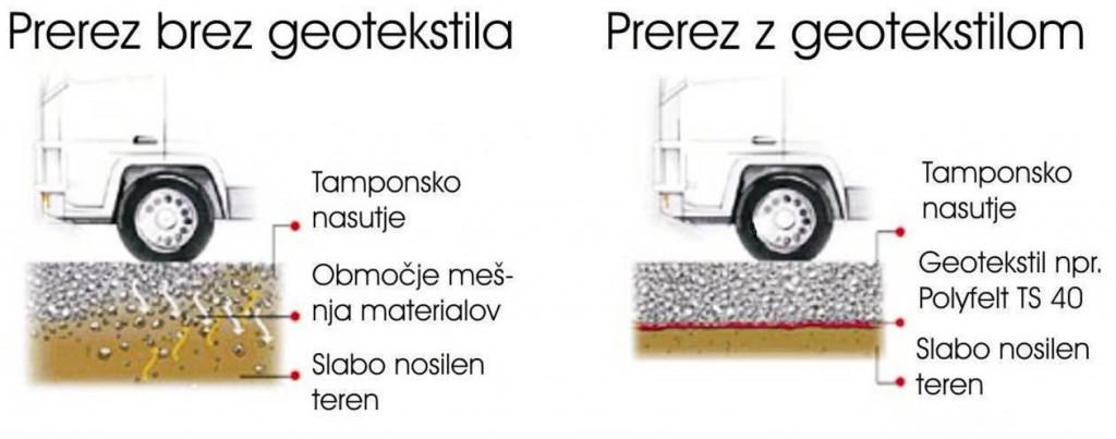 Geotekstili_za_lovevanje12 (1)