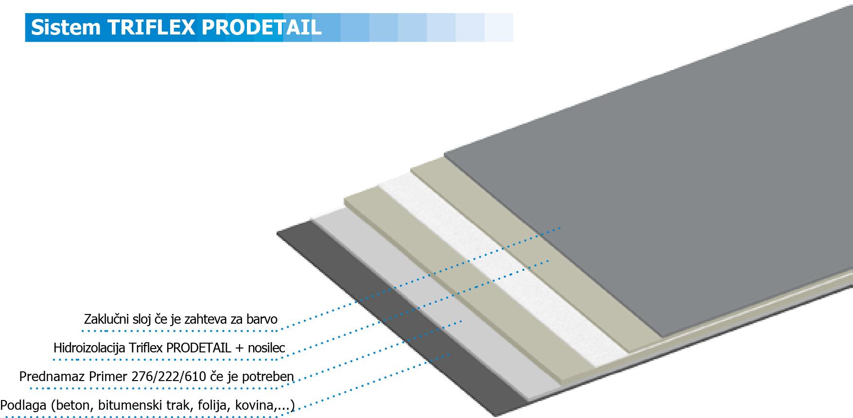 Triflex-ProDetail-sistem